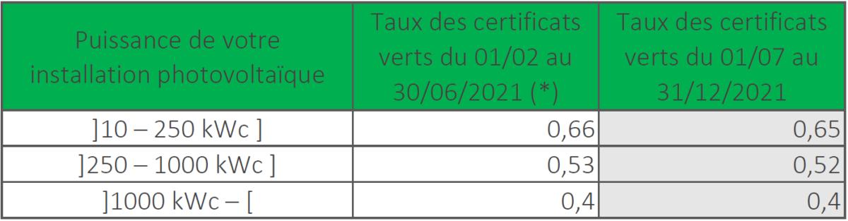 Nouveaux taux de CV en Wallonie