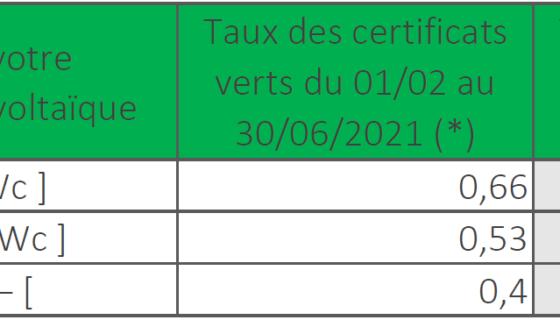 Nieuwe groenestroomcertificaten tarieven in Wallonië